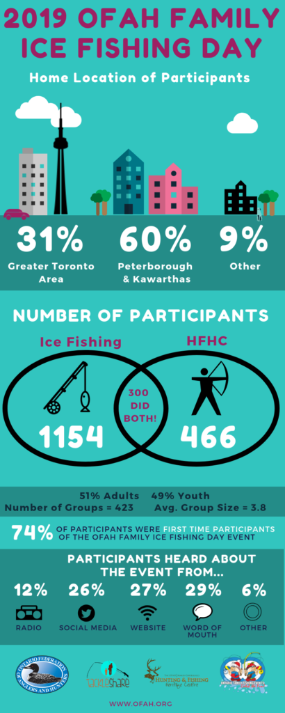 2019 Family Ice Fishing Day Stats